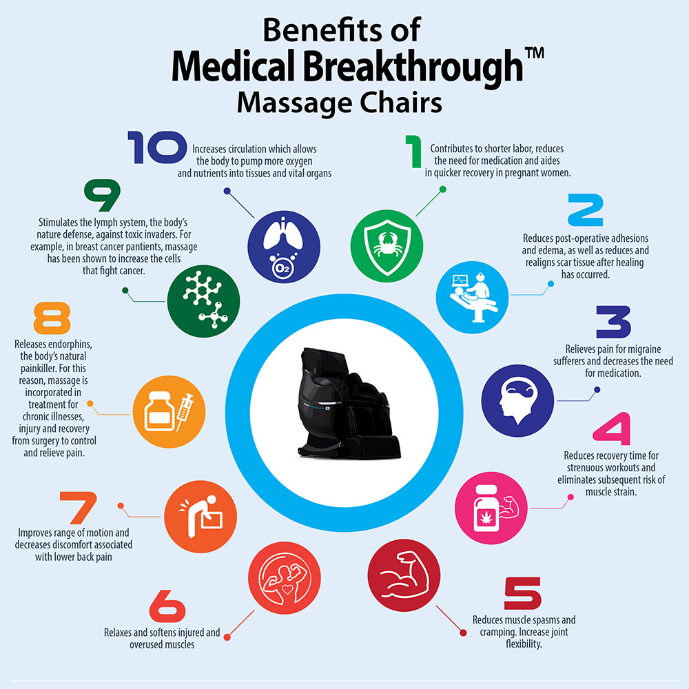 Benefits of massage chair overuse